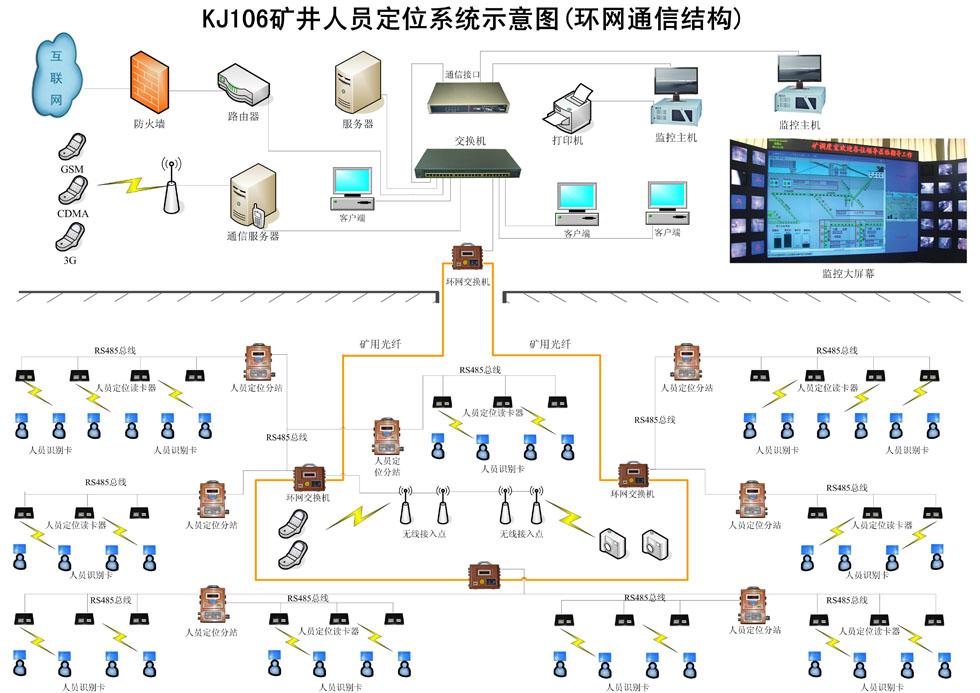 智能人员定位管理系统